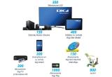 300 x TV LCD-uri, 150 x sistem Home Cinema, 300 x Smartphone + cartela Digi Mobil, 400 x Tableta + cartela Digi Net Mobil, 300 x Abonament Digi TV + decodor HD, 1000 x abonament Digi Play, 150 x abonament DigiNet Fiberlink 1000 Mbps, 900 x jucarie