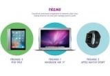 1 x laptop Apple MacBook Air, 1 x iPad Pro, 1 x Apple Watch Sport, 20 x voucher Carrefour de 300 ron