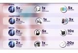 9 x invitatie dubla la festivalul Untold, 2 x invitatie dubla VIP la festivalul Untold, 2 x Sistem audio Home Conectare wireless prin Bluetooth, 1 x scuter electric, 20 x Bratara Music cu pandantiv din argint, 5 x Casti audio tip DJ wireless, 5 x iPod Shuffle, 3 x iPod Nano, 10 x boxa portabila